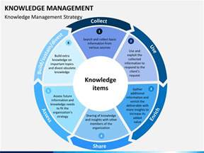 knowledge management powerpoint template sketchbubble