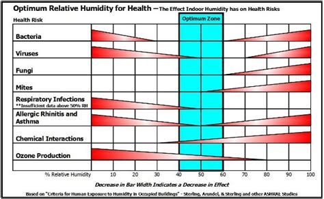 comfortable humidity level indoors 6 best images of ideal indoor humidity chart winter