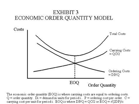 economic order quantity diagram production order quantity model images