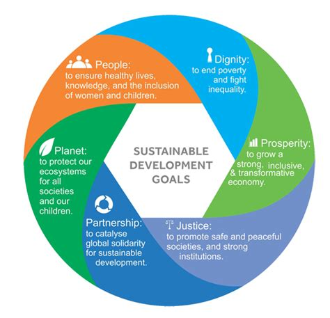 Land Use And Sustainable Development Outline by Sustainable Development Goals Sdgs Clear Ias