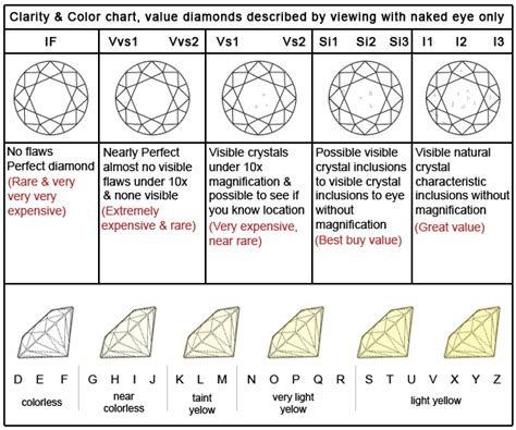 clarity chart color and clarity chart i can never remember