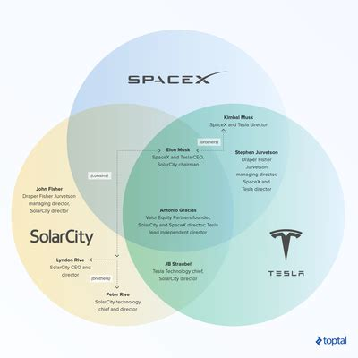 elon musk venture capital tactics and lessons learned from elon musk s investments