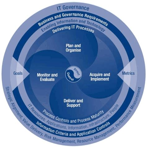cobit templates it governance framework pictures to pin on