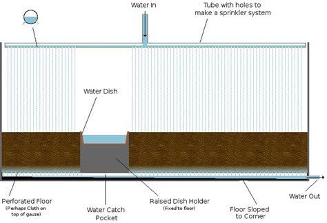 rainfall design criteria uk creating rain in your tank