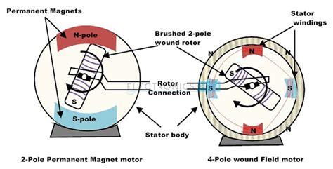 brushed and brushless dc motors dc motor types brushed brushless and dc servo motor