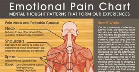 Can Emotional Healing Cause Physical Detox by Emotional Chart Pictures Photos And Images For