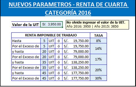 suspension de retension renta de 4ta categoria 2016 sunat presentar suspension de cuarta categoria 2016 retencion de
