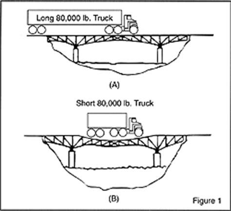 bridge pattern exles hendrickson bridge laws