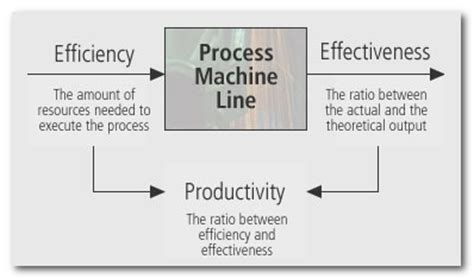 productivity the difference books what is productivity effectiveness efficiency and the