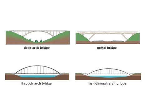 bridge pattern simple exle general knowledge when did the construction of bridges start