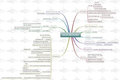 section 508 web accessibility web accessibility section 508 testing mindmap