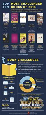 most frequently challenged books 10 most challenged books of 2016 in the us infographic