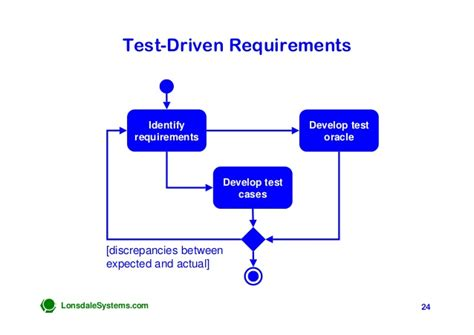 Tester Requirements by Test Driven Requirements