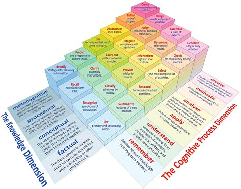 Blooms For And by Revised Bloom S Taxonomy Center For Excellence In