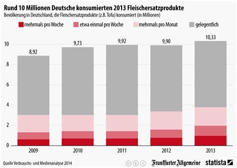 Wie Viele Steuerger Te Hat Ein Auto by Infografik So Viele Deutsche Essen Fleischersatzprodukte