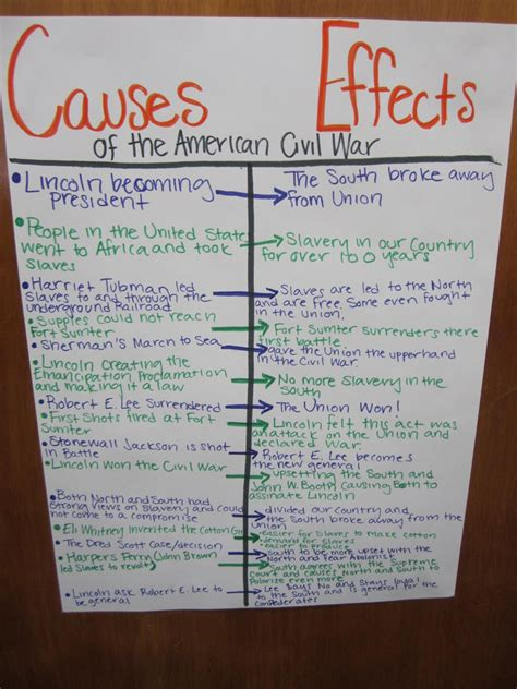 Cause And Effect Of Civil War Essay by Teaching 4th And 5th Cause And Effect