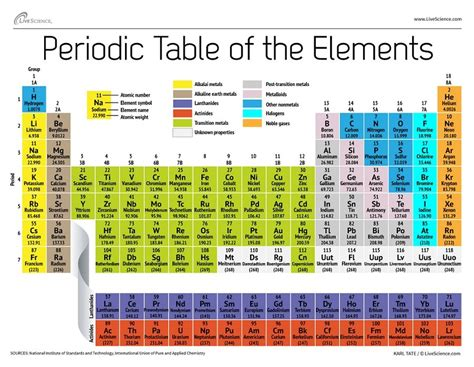 super heavy element  confirmed science