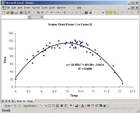 scatter diagrams analysis diagrams