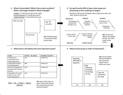 Problem Solving With A3 Thinking Lean In King County A3 Problem Solving Template