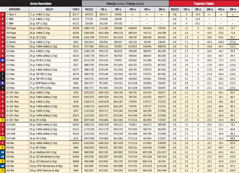 Rifle Trajectory Table by Image Gallery Hornady Ballistics Calculator