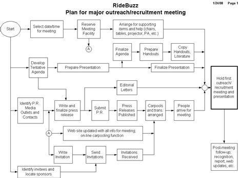 detailed flowchart ridebuzz outreach meeting 2008