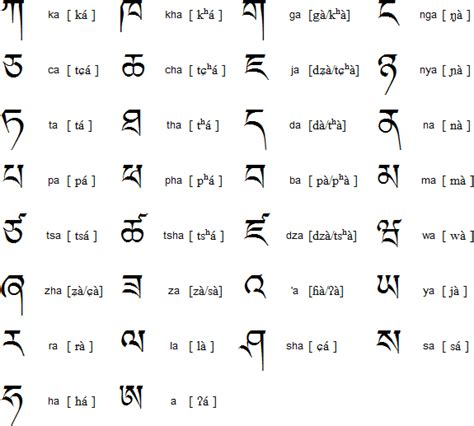 alfabeto tibetano lettere tibetan cons