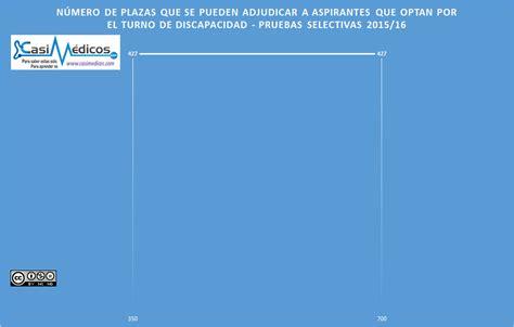 Mir 2016 Numero Plazas | analisis primer dia eleccion plazas mir 2016 casimedicos