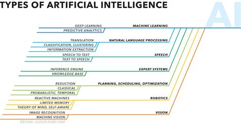 pattern classification in artificial intelligence preparing for artificial intelligence becoming human