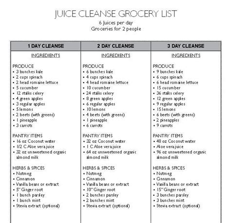 10 Day Detox Staples Shopping List by Juice Cleanse Grocery List Trusper