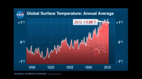 average temperature four climate change facts to keep the us senate up all reneweconomy