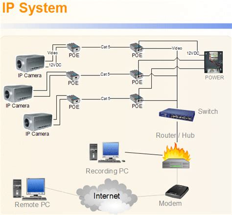 ip cctv systems cctv surveillance options techniques intervid south