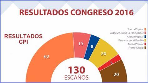 peru resultados electorales de boca a urna elecciones per 250 resultados a boca de urna habr 225 2
