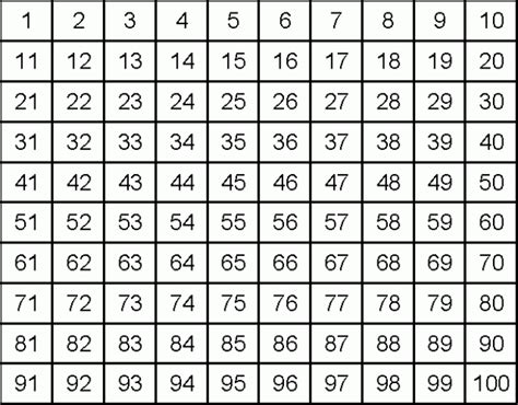 template for numbers 1 100 printable 1 to 100 number chart counting