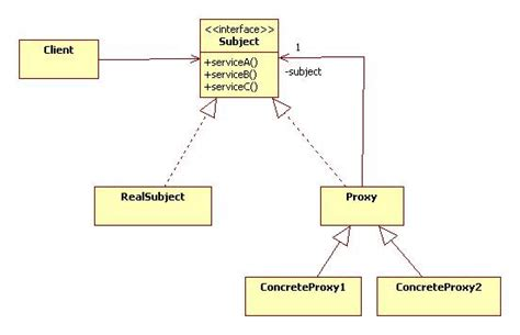 proxy pattern in java exle proxies