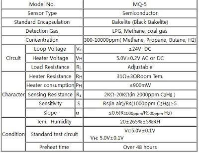 detektor kebocoran gas lpg notofikasi menggunakan sms