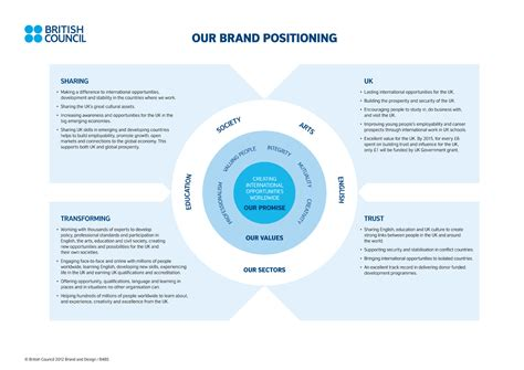 brand promise template a brand positioning statement template brand strategy