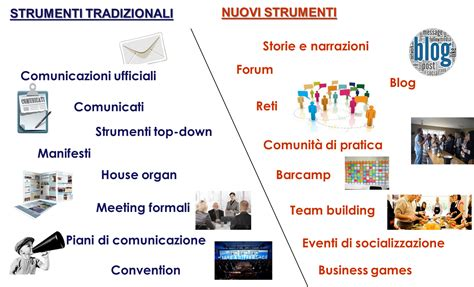 comunicazione interna ed esterna l evoluzione dei sistemi di comunicazione interna delle