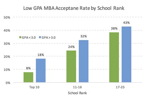 Business School Mba Acceptance Rate by Data Guru Analysis The Low Gpa Challenge