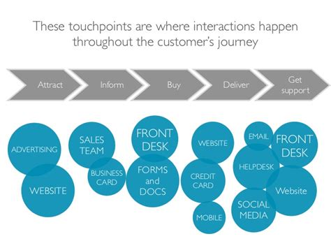 Customer Experience Dashboard Carburetor Gallery Customer Touchpoint Mapping Template