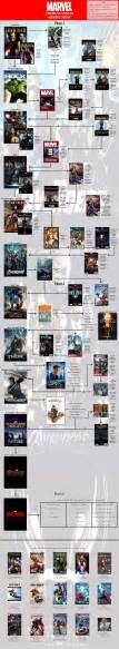 Marvel In Order Best 25 Marvel Order Ideas On Marvel