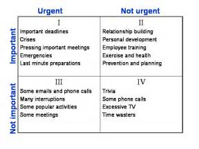 Time Management Quadrant Template by Urgent Important Matrix