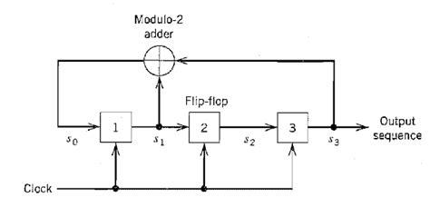 pseudo random pattern generator tutorial jeyatech pseudo random sequence generator in verilog