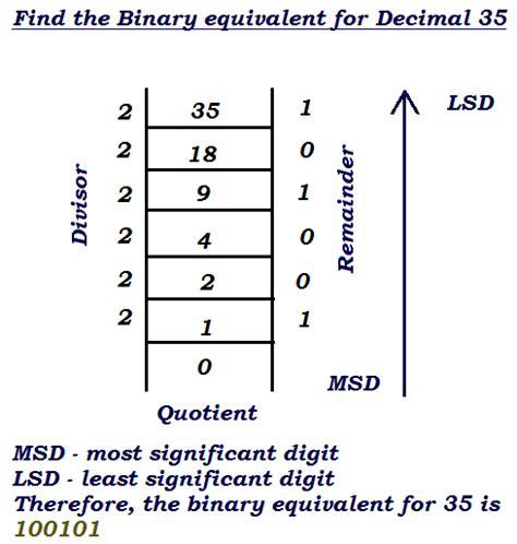 converter binary decimal to binary hex octal converter