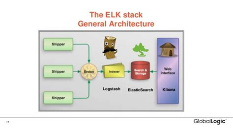 name and number template the elk stack get to know logs