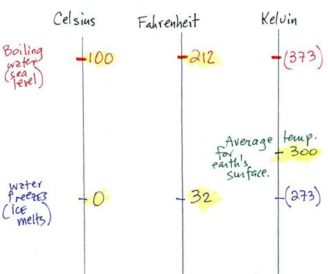 room temperature on the kelvin scale is about mon feb 20 notes