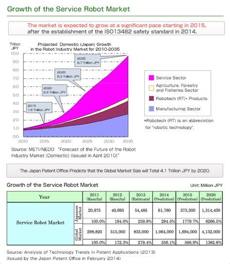 cleaning robot market estimated high sales by 2016 2024 qwtj live service robots nidec corporation