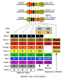 resistor color code saying addition fact table chart