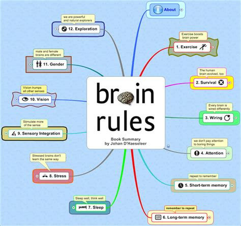 Rule Of The Brains by Brain Don Swinford