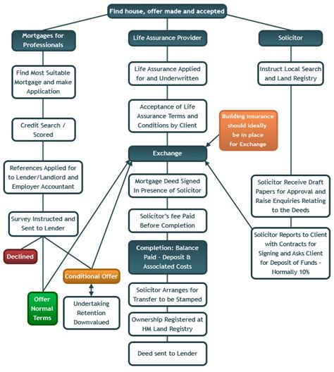 home buying process flow chart uk home buying flow chart