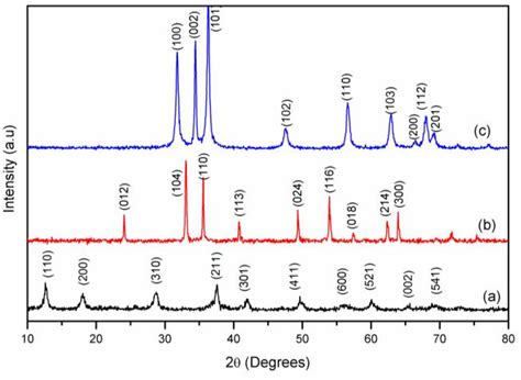 xrd pattern data a shows typical xrd data for mno 2 nanowires the xrd